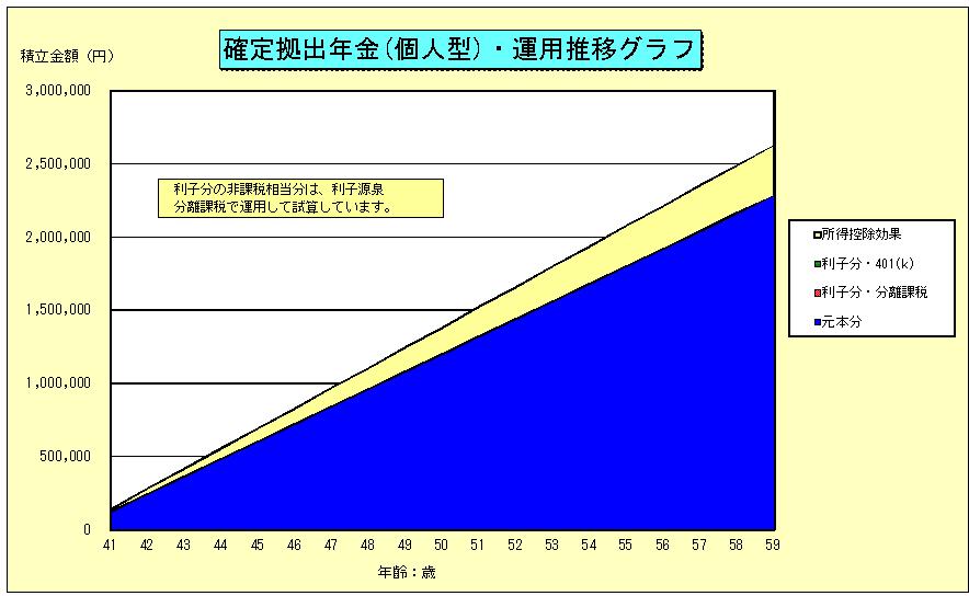 iDecOイデコ積立グラフ