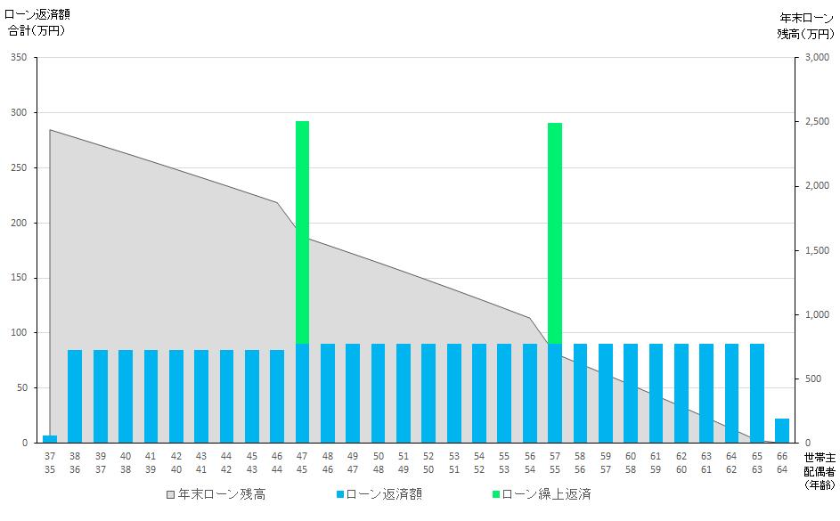 住宅ローン返済グラフ