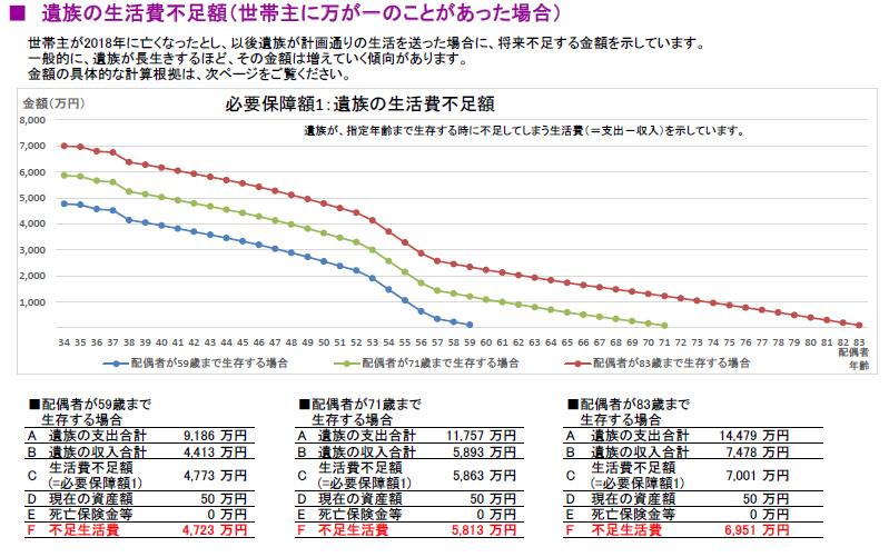必要保障額のグラフ
