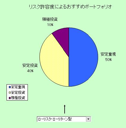 アセットアロケーション・ローリスク