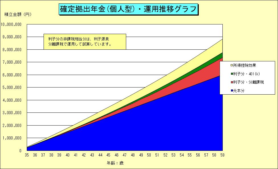 確定拠出年金グラフ