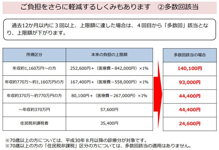 高額療養費制度(多数回)