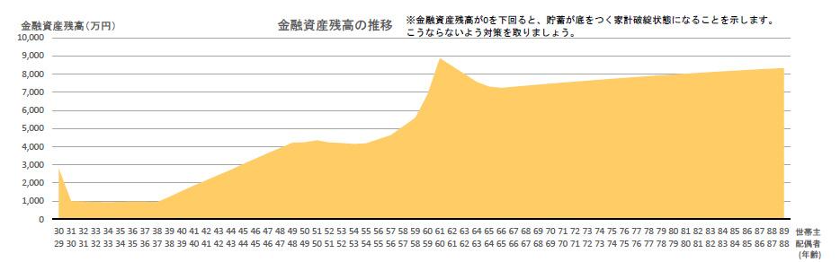 金融資産残高のグラフ