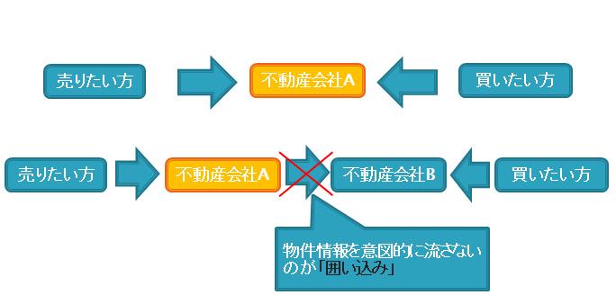 物件情報の流れ