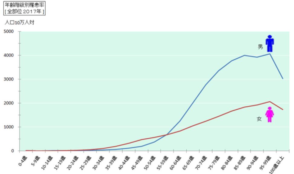 がん罹患率グラフ